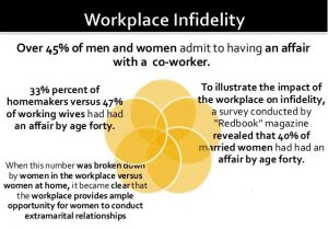 Workplace Infidelity